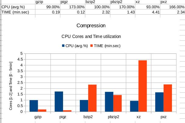 compression-bench