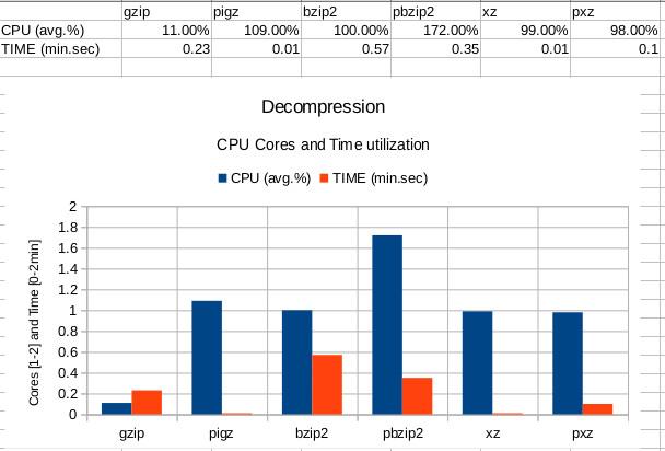 decompression-bench